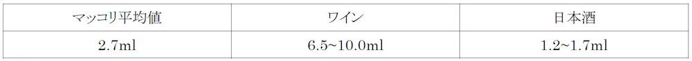 日本酒の酸味、うま味を判断する酸度は日本酒の1.6~2.2倍