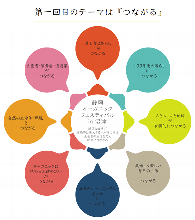 静岡オーガニックフェスティバル in 沼津 ~つながる~