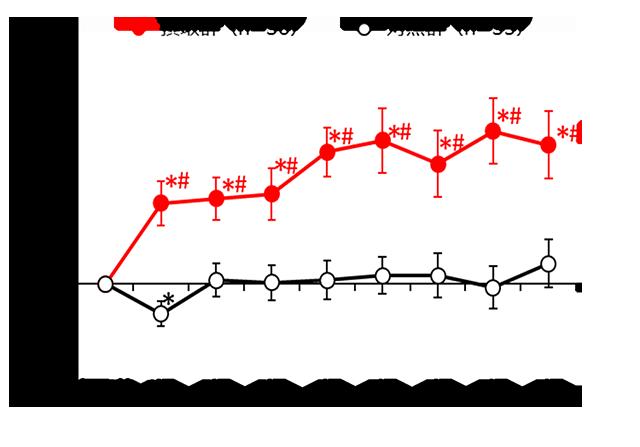 排便回数が摂取前に比べて週に2回増加